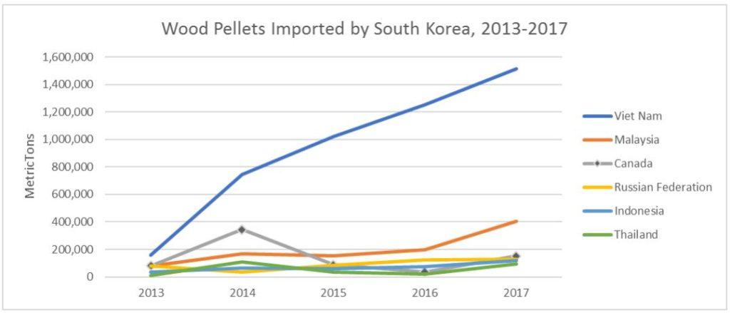 Sản lượng nhập khẩu viên nén của Hàn Quốc