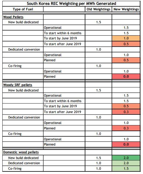 Thay đổi chính sách trợ giá điện cho các nhà máy sử dụng viên nén