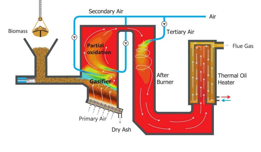 Khí sinh học biomass