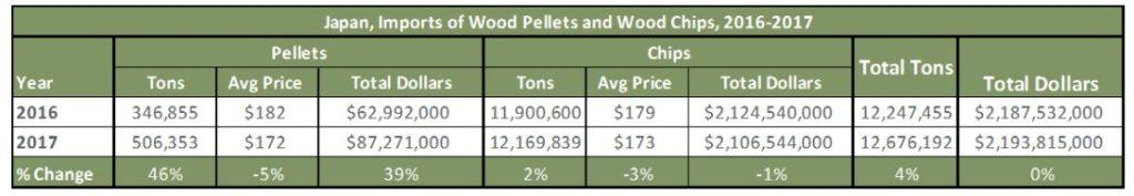 Giá nhập khẩu viên nén và dăm gỗ của Nhật