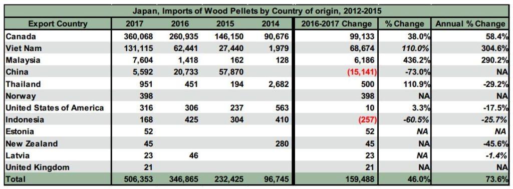 Sản lượng nhập khẩu viên nén của Nhật bản